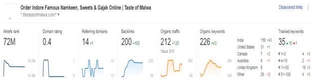 taste of malwa backlink